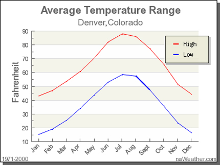 Denver Average Temperatures