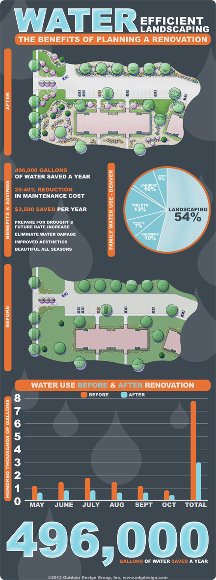 Infographic - Water Efficient Landscaping Renovation - Outdoor Design Group