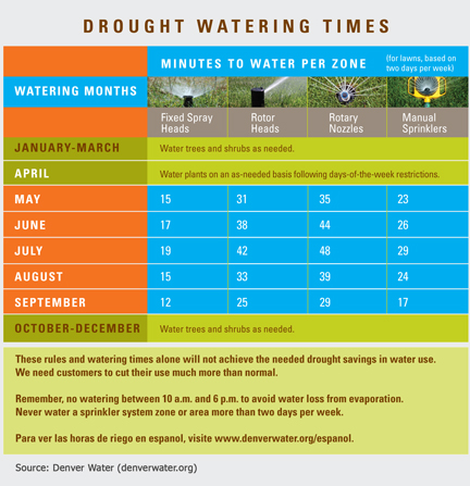 2013 Recommended Watering Times